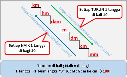 Satuan Jarak Yang Kita Gunakan Adalah Km Hm Dam M Dm Cm Dan Mm Di Kan Dalam Sebuah Deretan Tangga Seb K 7 Buah Anak Tangga